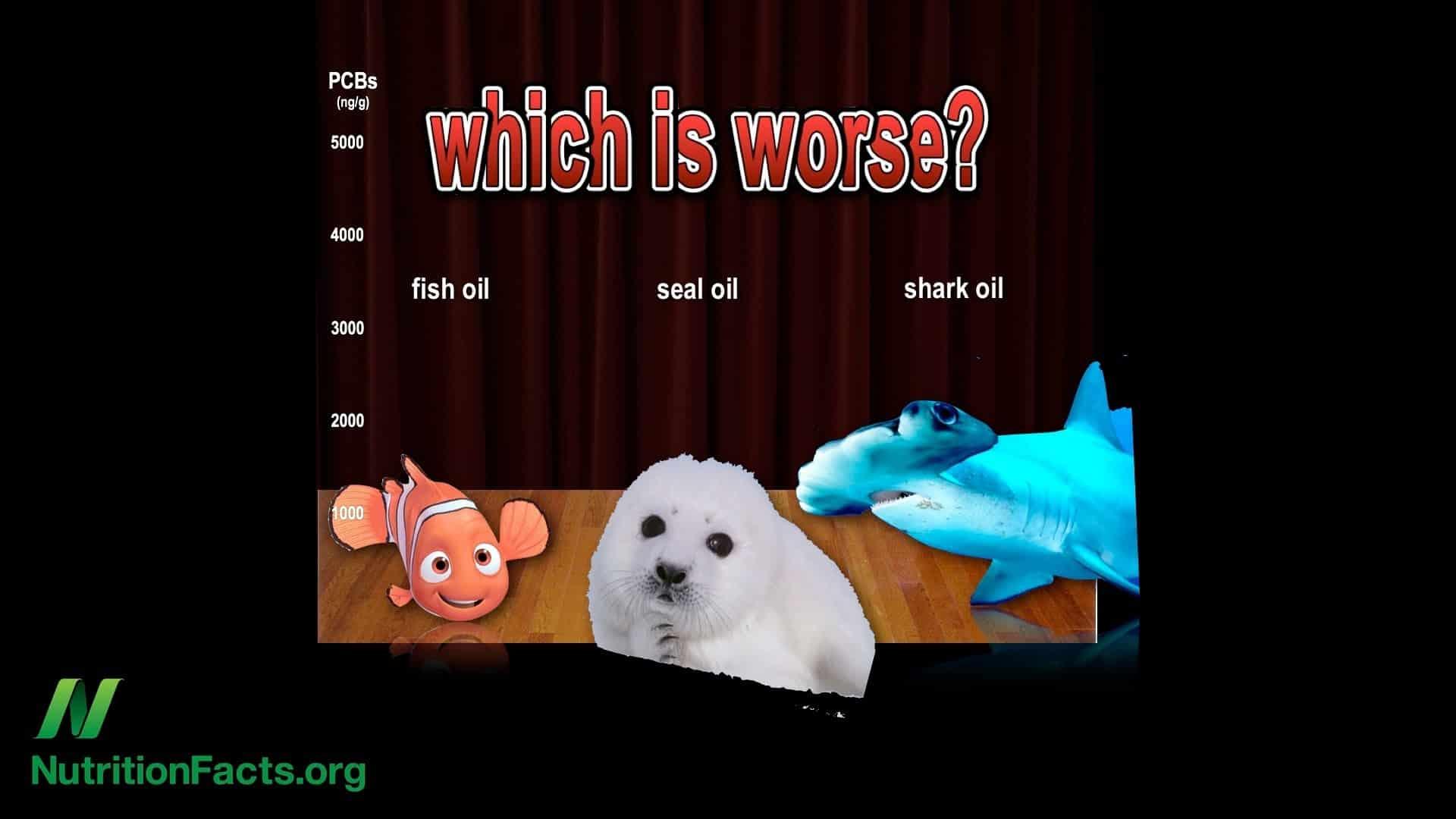 DDT in Fish Oil Supplements